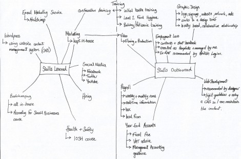 A mindmap showing learned skills and outsourced skills